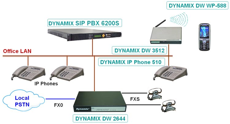 Dynamix DW-2644 VoIP with 4 FXO, 4 FXS Gateway