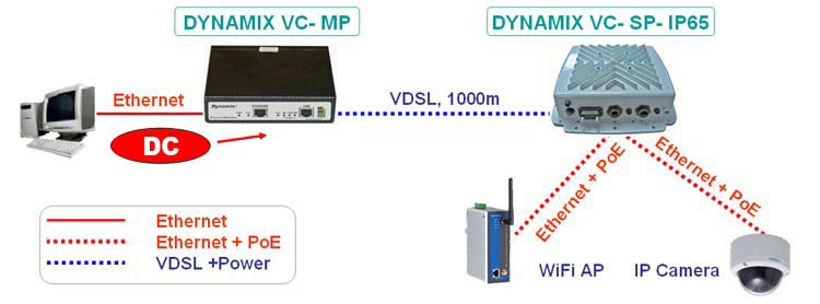 Connection removed PoE Ethernet device with Dynamix VC-MP and Dynamix VC-SP